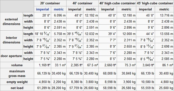 20 and 40 Feet Container Dimensions